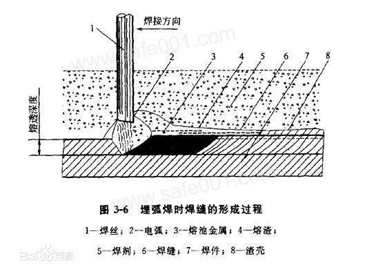 埋弧焊工艺流程和参数-北京钢结构